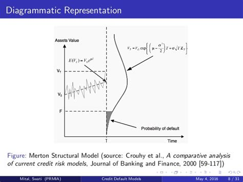 Credit Risk Formula Credit Default Models