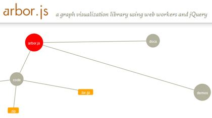javascript graph layout algorithm arbor js graph visualization library using web workers