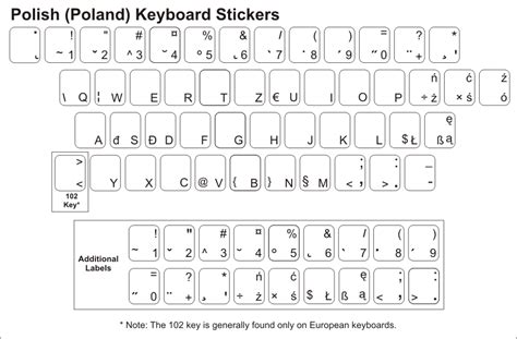 keyboard layout poland polish keyboard stickers
