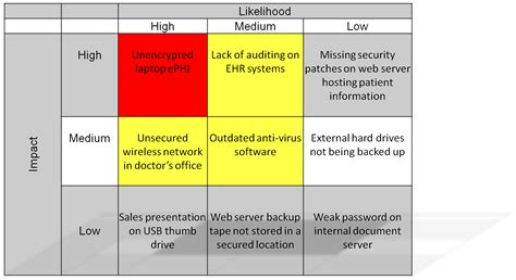 hipaa risk assessment template hipaa security risk analysis