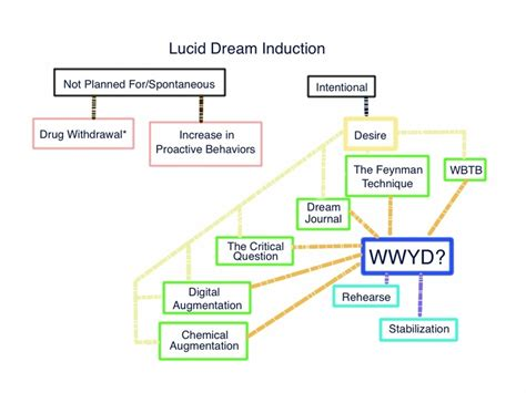 lucid flowchart category lucid dreaming lucid dreaming lucid living 2015