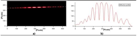 sketch diffraction pattern active learning in optics and photonics fraunhofer