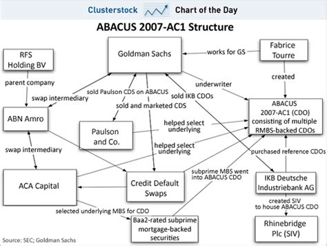 cdo structure diagram abacus 2007 cdo pitch book referenced securities one notch