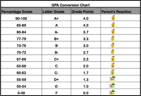 Mba 3 3 Gpa by Gpa Scale