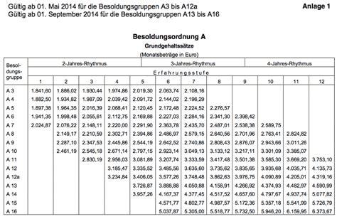 Audi Tarifvertrag by Porsche Tarifvertrag Tabelle Automobil Bildidee