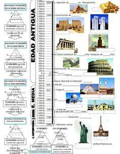 historia argentina y universalroma grecia edad media new style for linea de tiempo de la historia universal d pinterest