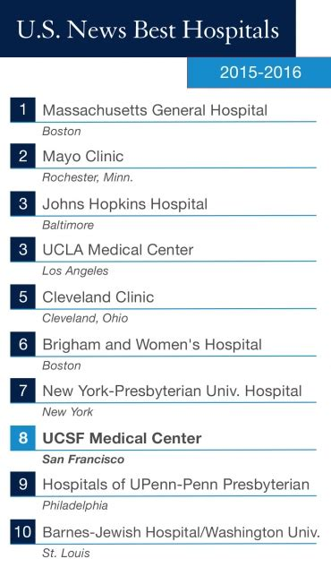 U S News World Report Specialty Ranking Mba by Ucsf Center Ranked 8th Best Hospital In The Nation