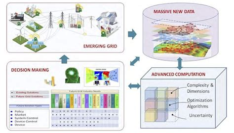 future grid  enable sustainable energy systems