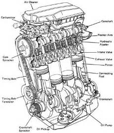 basic car part diagrams search car part truck engine engine and cars