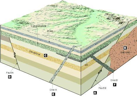 geologic block diagram oldest to youngest concept 3 quiz