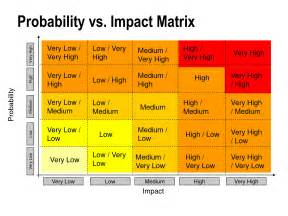Risk And Impact Analysis Template by What To Do With Risks In Projects