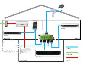 whole house dvr wiring diagram get free image about wiring diagram
