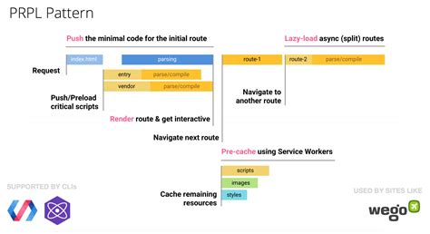 javascript pattern compile javascript start up optimization web fundamentals