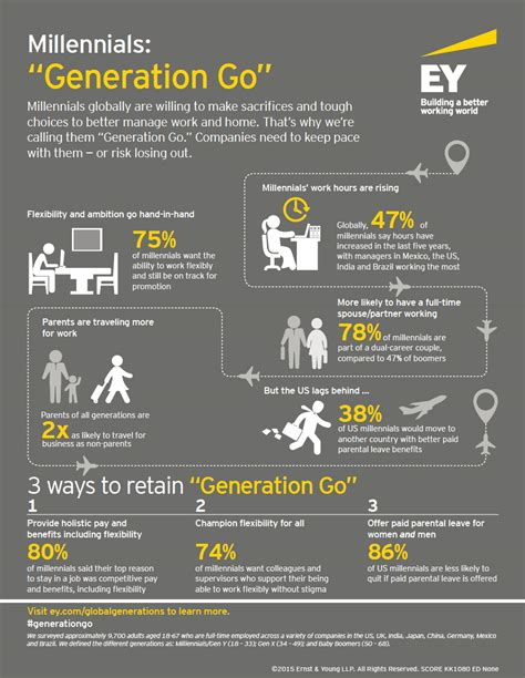 managing the millennial market a guide to teaching leading and being led by america s largest generation books ey infographic millennials generation go ey united