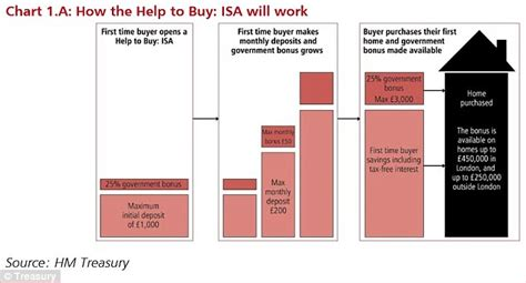 help with a deposit to buy a house saving up for your first home how to use the new help to buy isa for a 163 6 000 boost to your
