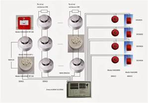 what is conventional fire alarm system cable for use