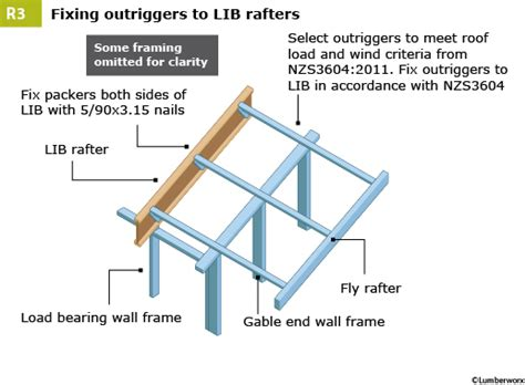 timber outrigger roof construction details lumberworx