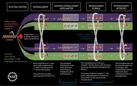 quantum entanglement faster than light quantum entanglement nature s faster than light