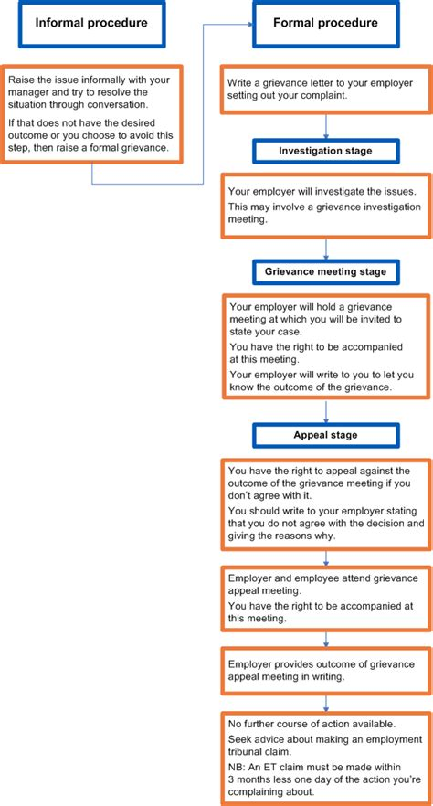 grievance process flowchart grievances at work process flowchart citizens advice