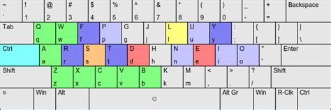 keyboard layout analyzer colemak versus dvorak page 2 xkcd