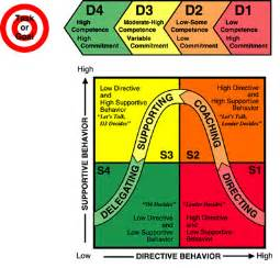 situational leadership theory it s just common sense