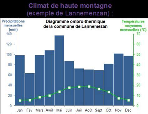 diagramme ombrothermique climat equatorial novembre 2013 les climats de