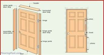 How To Install A Prehung Interior Door How To Install A Prehung Door Ask The Builder Flooringpost