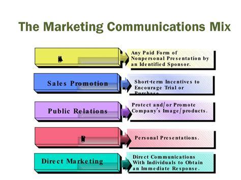 Komunikasi Pemasaran Terpadu 1 komunikasi pemasaran terpadu pr 2 0