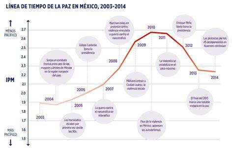 cual es la inflacion en mexico 2016 205 ndice de paz m 233 xico 2015 v 237 a el instituto para la