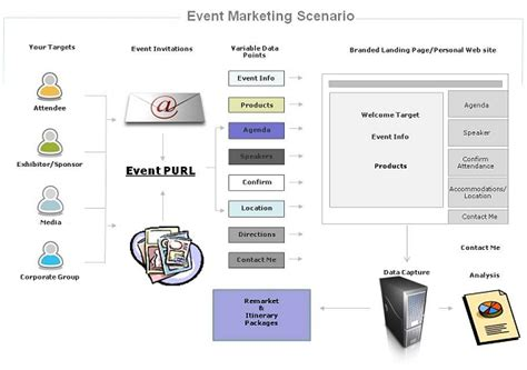 event marketing untitled archivenotebook
