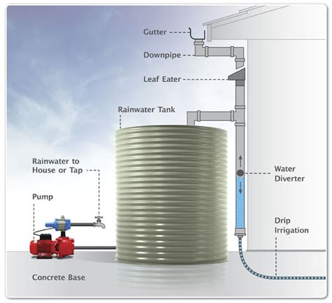 Plumbing Rainwater Tanks Into House by Quality Of Water Housing For Health The Guide