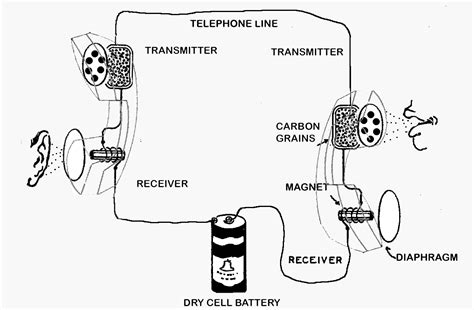 How The Telephone Works Diagram king world