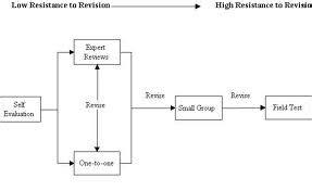 format konsultasi skripsi definisi penelitian pengembangan contoh penelitian