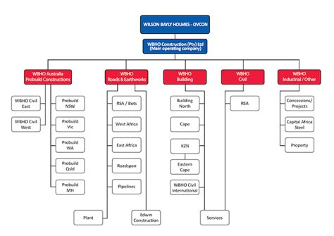 Course Project For Mba 635 by Organizational Chart Construction Industry Edgrafik