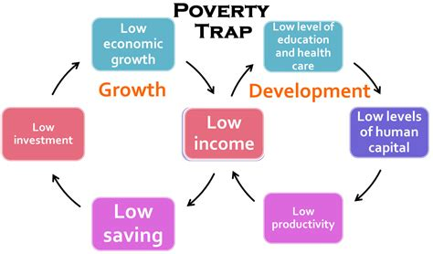 Culture Of Poverty Thesis Sociology by Cycle Of Poverty Theory The Diagram Below Illustrates A