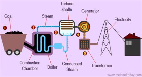 diagram of coal what is coal how is non renewable coal formed