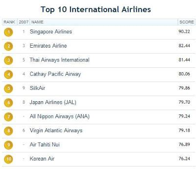 best airlines in the world the world best airlines