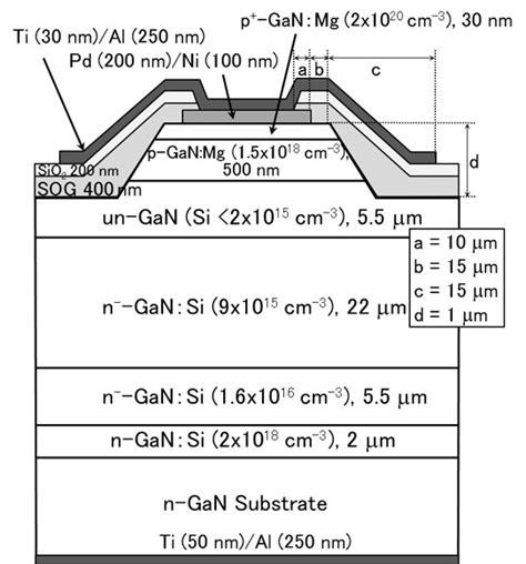 gan pn junction diode claiming record 4 7kv breakdown for gallium nitride p n diodes