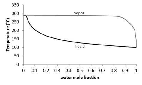 binary liquid vapor phase diagram solved using the binary phase diagram for water glycerol
