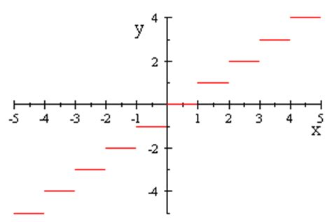 Ceiling Function Graph by Index Step Functions