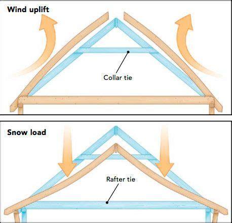 works collar  rafter ties fine homebuilding
