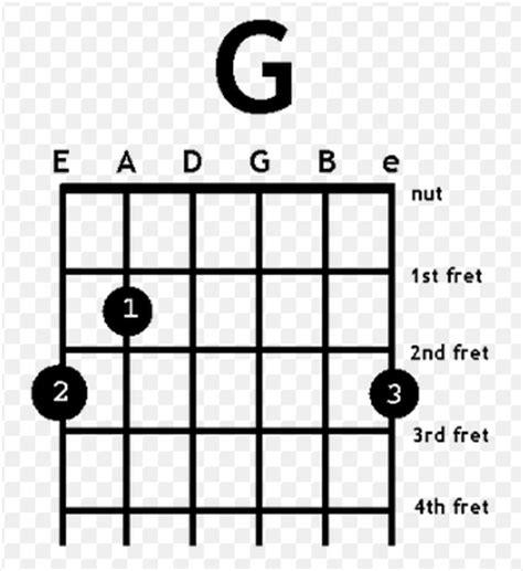tutorial bermain gitar canon rock rote pintar tutorial gitar lengkap