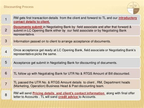 Letter Of Credit Discounting Process Letter Of Credit Inland