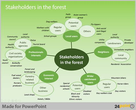 Tips To Use Stakeholder Map In Powerpoint Presentations Stakeholder Map Template Powerpoint