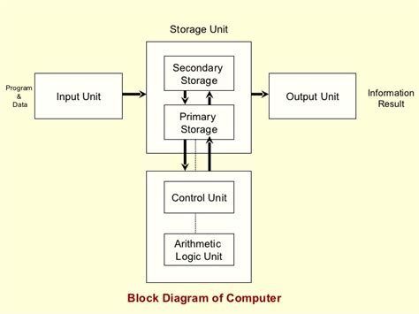 what is computer explain with block diagram how to make a schematic diagram on the computer