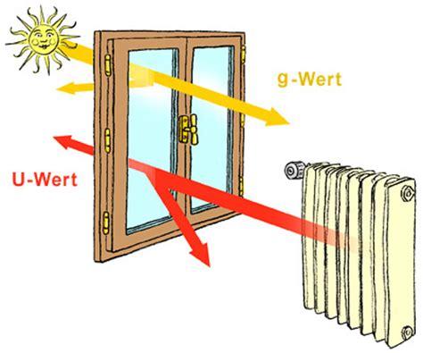 U Wert Doppelverglasung by Die Richtige Wahl Der Fenster Energie Umwelt Ch