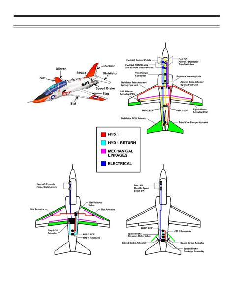 Figure 1 Flight Control System Flaps Slats Speed Brakes