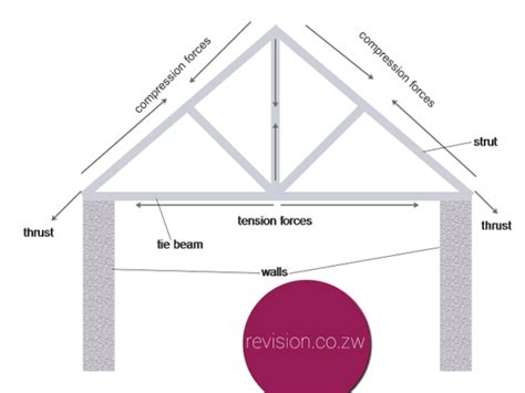 Ceiling Structure Types by Experiment Comparing Roof Truss Structures Free Zimsec