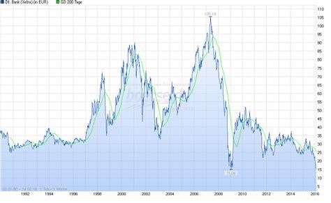 deutsche bank aktie kurs realtime deutsche bank pleite im ersten quartal 2016 oder ein wenig