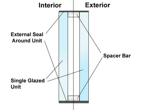 stopping cross section condensation in double glazing causes and cures diy doctor